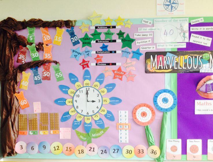 Maths wall. Wonka theme