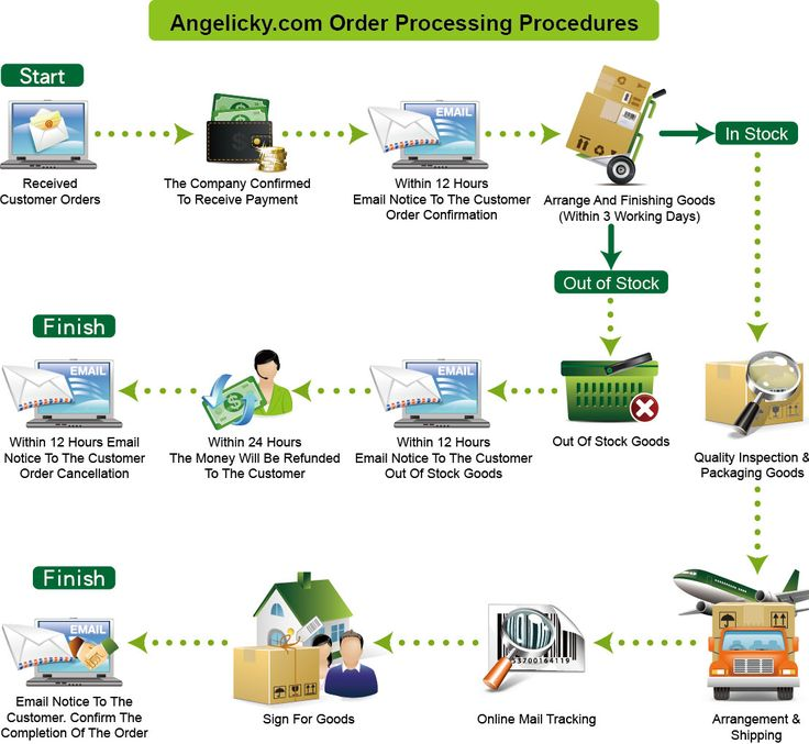 Profit Oriented E-Commerce #Fulfillment & #Order #Processing Solution…