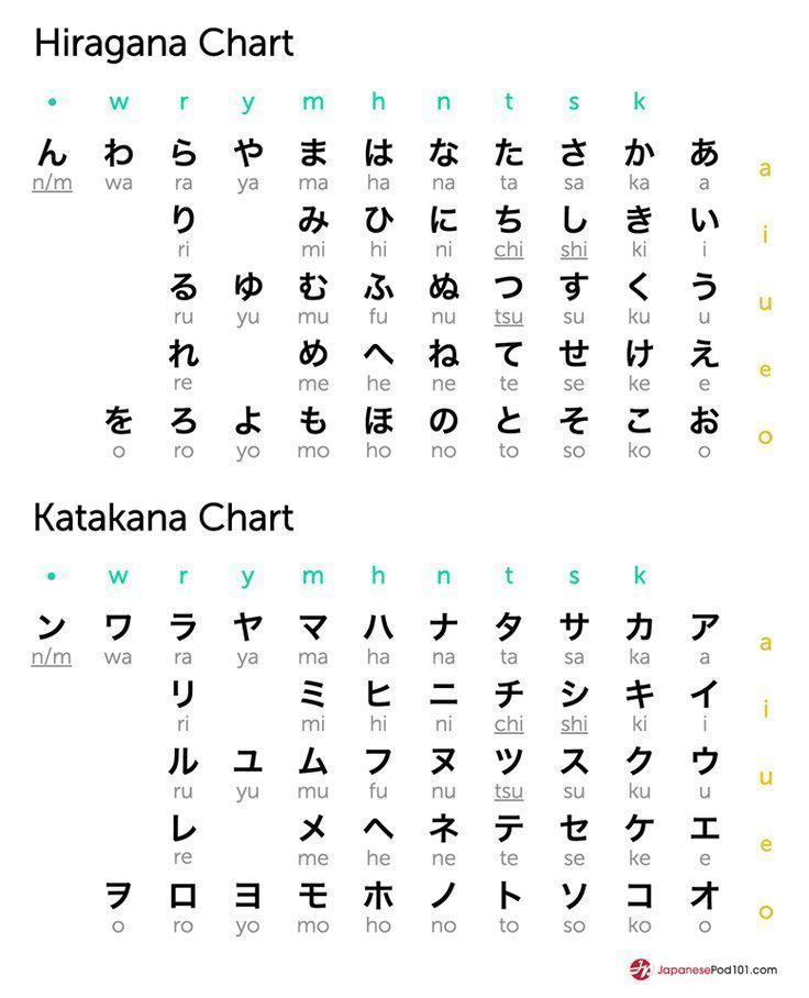 hiragana and katakana chart totally free japanese lessons online at japanesepod101 free. Black Bedroom Furniture Sets. Home Design Ideas