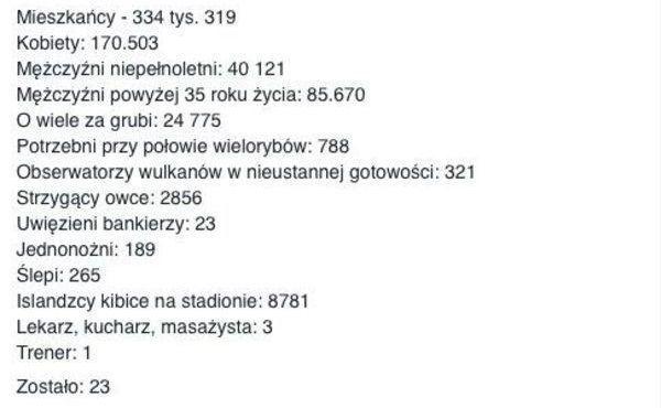 Mieszkańcy - 334 tys., kobiety - 170 tys., mężczyźni niepełnoletni - 40 tys. • Tak uzbierano kadrę Islandii w piłce nożnej • Zobacz >> #pol #polska #memy #pilkanozna #islandia