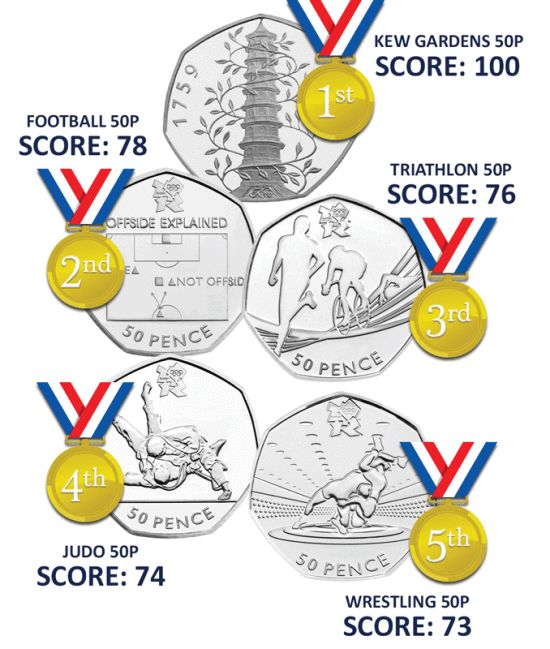 The top 5 most rare 50p coins in circulation (Change Checker)