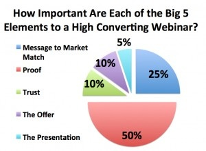 What Makes a Webinar Convert Like Crazy? (Here's the Answer…)