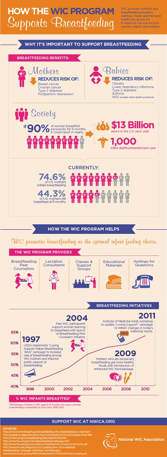 National WIC Association - How the WIC program supports #breastfeeding
