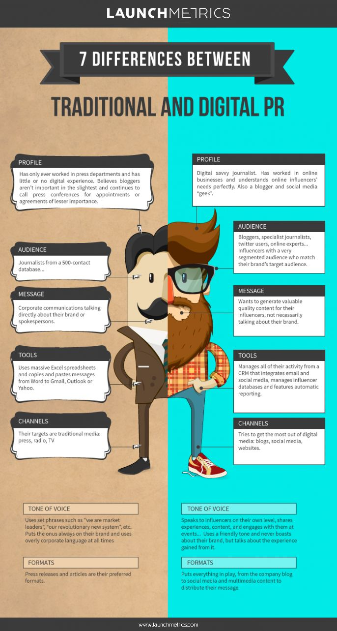 differences between online dating and traditional Dating attitudes and expectations among set the stage for a considerable shift away from more traditional forms of dating and this difference between.