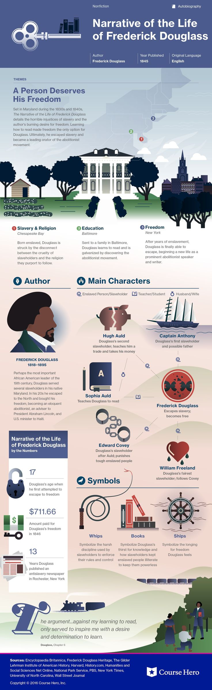 narrative of the life of frederick douglass theme essay Major themes in frederick douglass's narrative of the life of frederick douglass learn and understand all of the themes found in narrative of the life of frederick douglass, such as education.