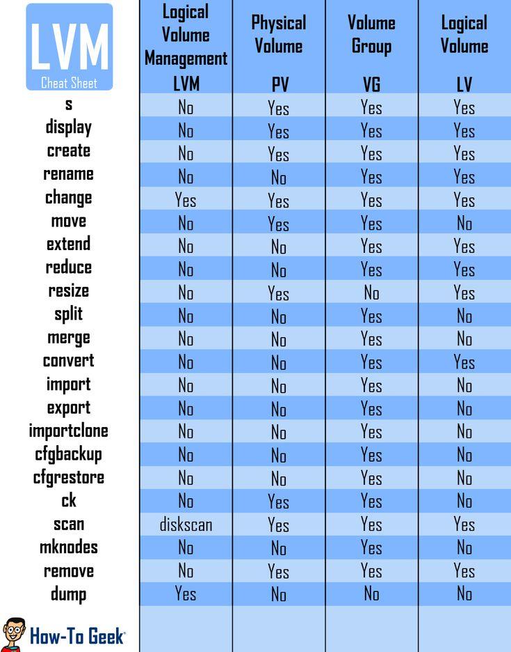 lvm-cheatsheet