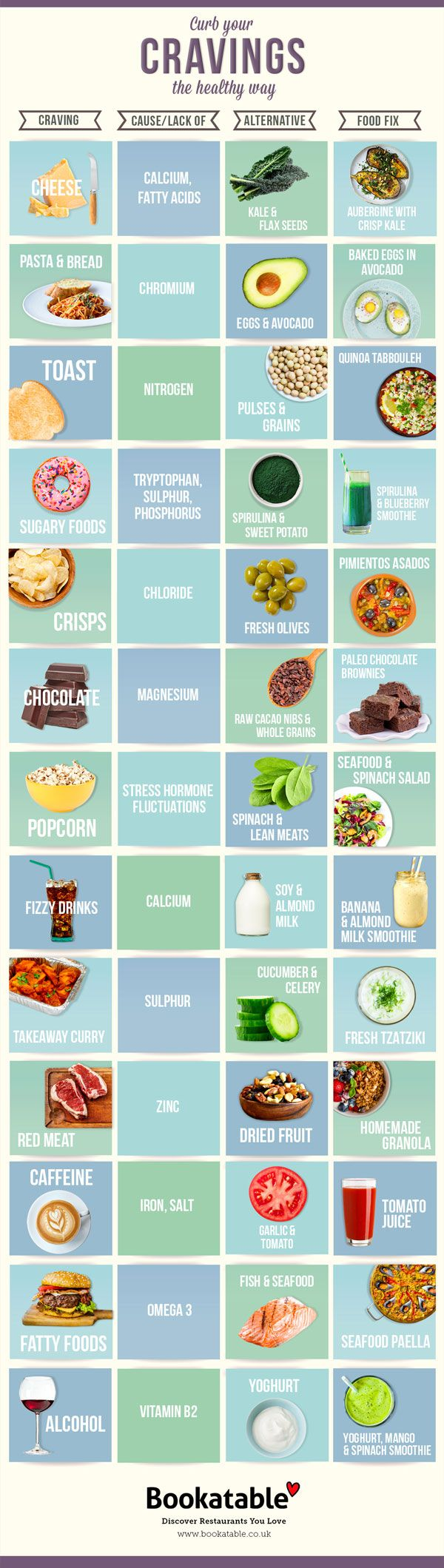 Going on a strict diet can be challenging on its own. Certain food cravings might make it harder to stay on the right track. This infographic from Bookatable shows how you can combat various food cravings: