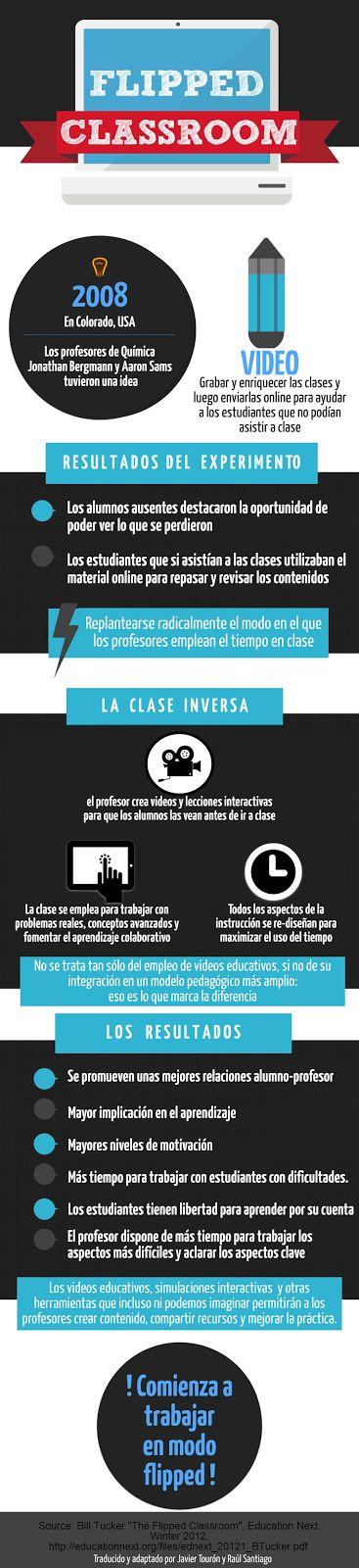 Javier Tourón: ¿Cómo funciona una clase inversa? Este infográfico te lo explica