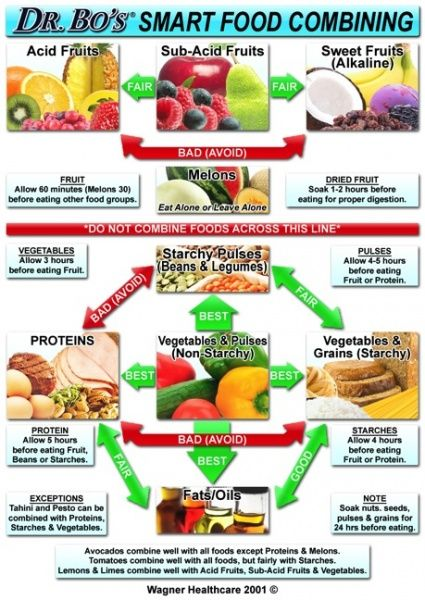 Food Pairing For Digestive Health