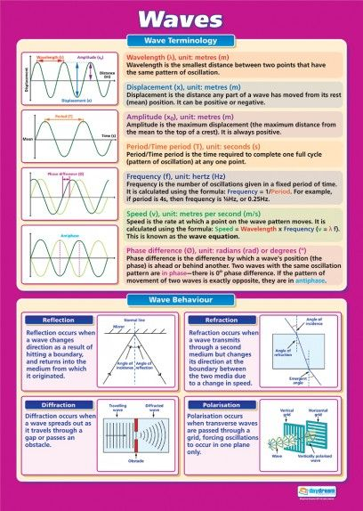 Waves | Science Educational School Posters