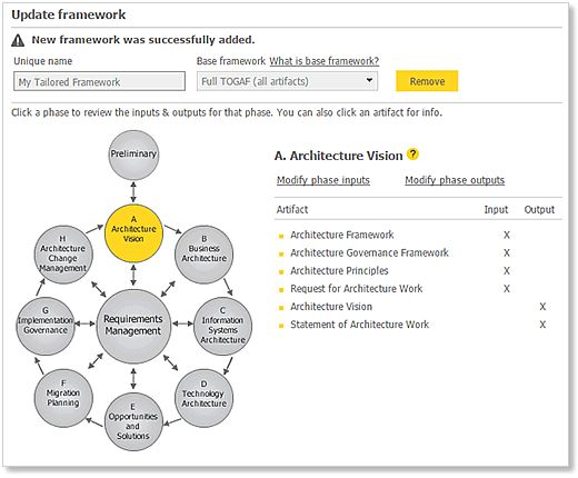 togaf architecture vision template - 44 best enterprise architecture images on pinterest