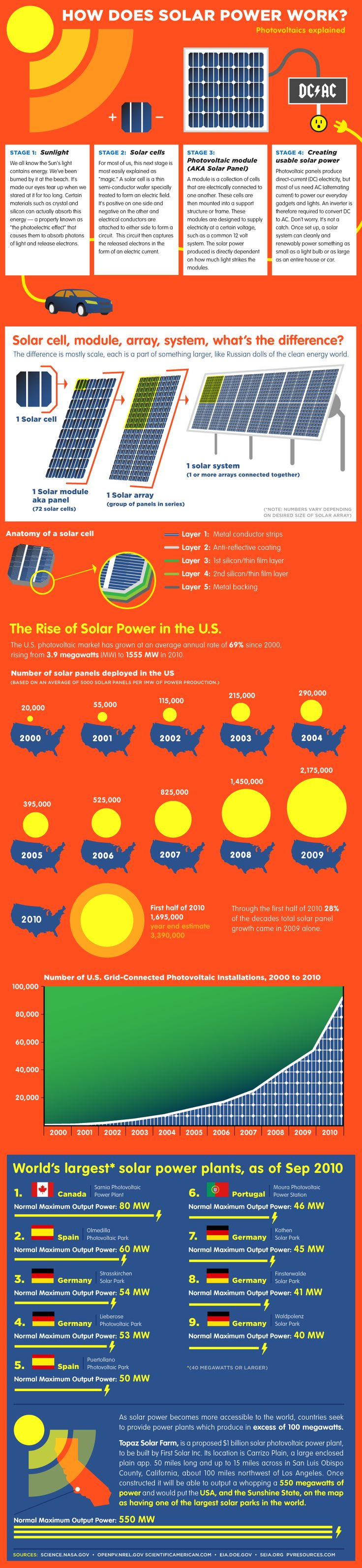 We all know that the sun's light contains energy. Here shows how does solar power work starting from stage 1 up to Creating usable solar power. Check