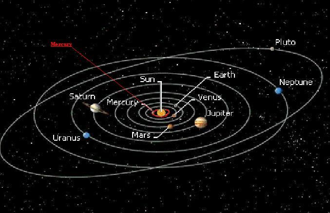map of dwarf planets in solar system - photo #15