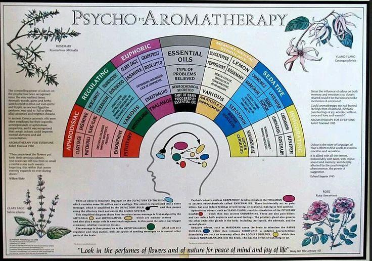 Psycho-Aromatherapy Chart