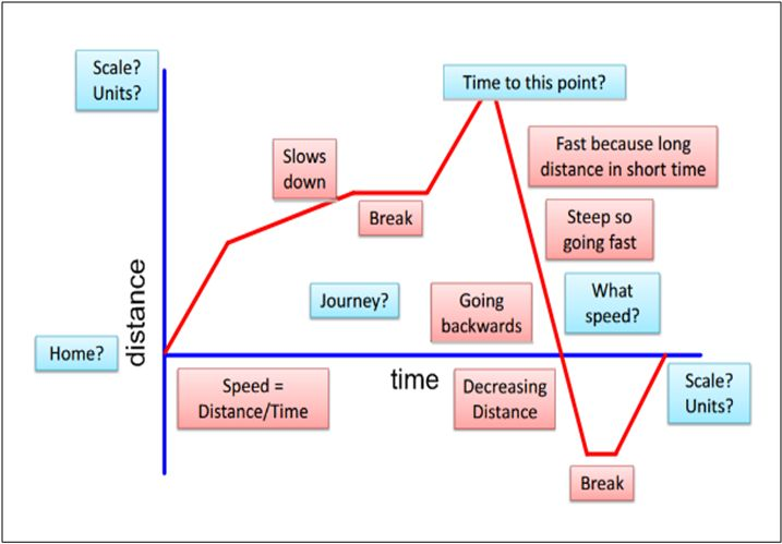 Distance-time graph inquiry - Inquiry maths