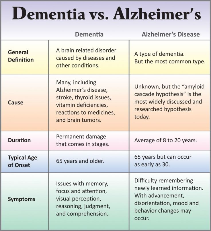 Alzheimers Natural Treatment