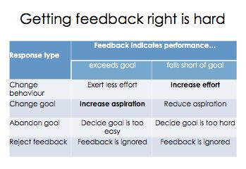 Getting feedback right Part 1 - Why do we give it? - David Didau: The Learning Spy