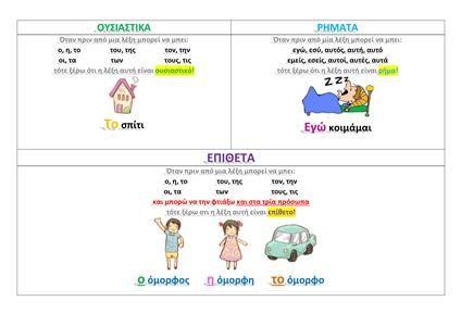 (Γ' δημοτικού, ενότητα 1 & 2)    Διάκριση μεταξύ ουσιαστικού, ρήματος & επιθέτου.