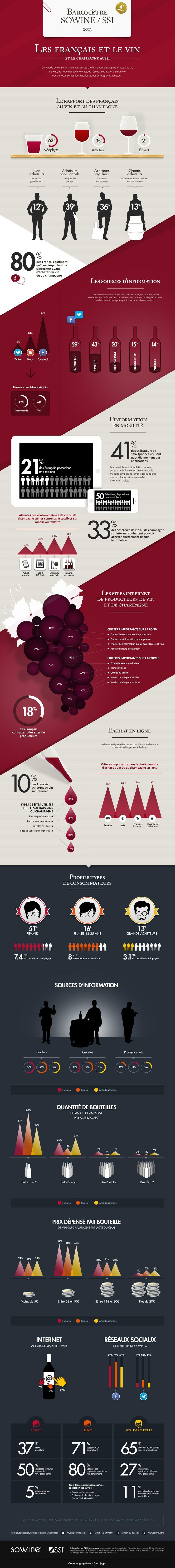 Les français et le vin - Dotscreen
