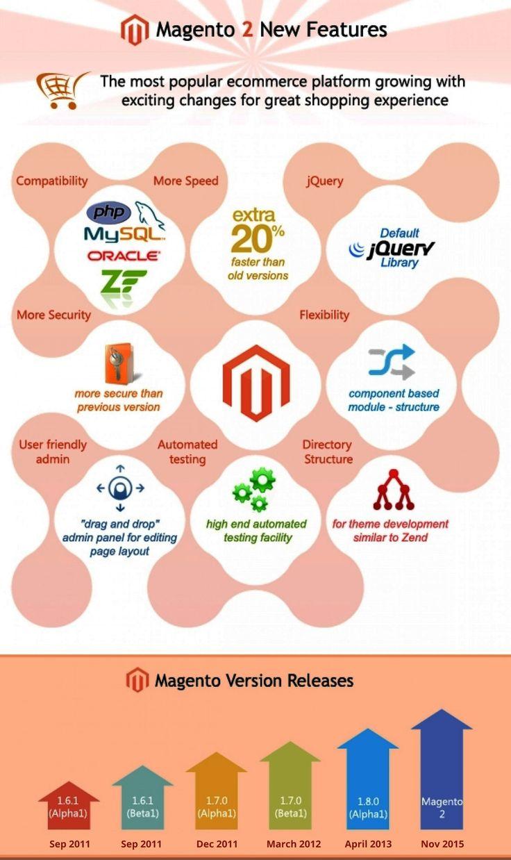 Understanding The Magento 2 New Features