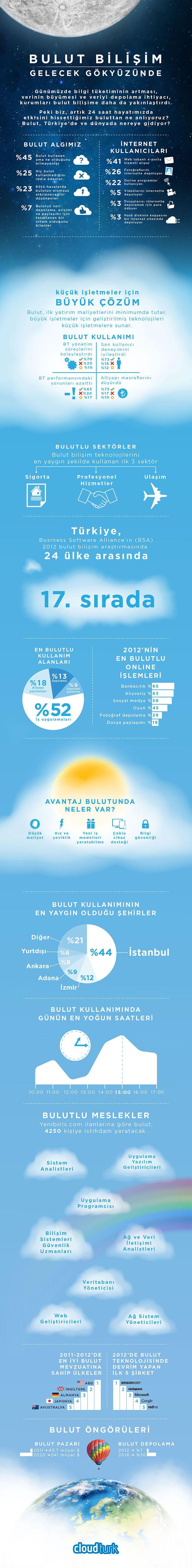 Türkiye'de Bulut Alışkanlıkları - Witchorexia Nervosa > http://witchorexia.com/sosyal-medya/turkiyede-bulut-aliskanliklari.html