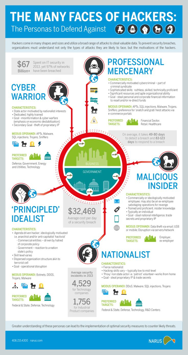 #Infographic: The Many Faces of Today's #Hackers How many of these hacker…
