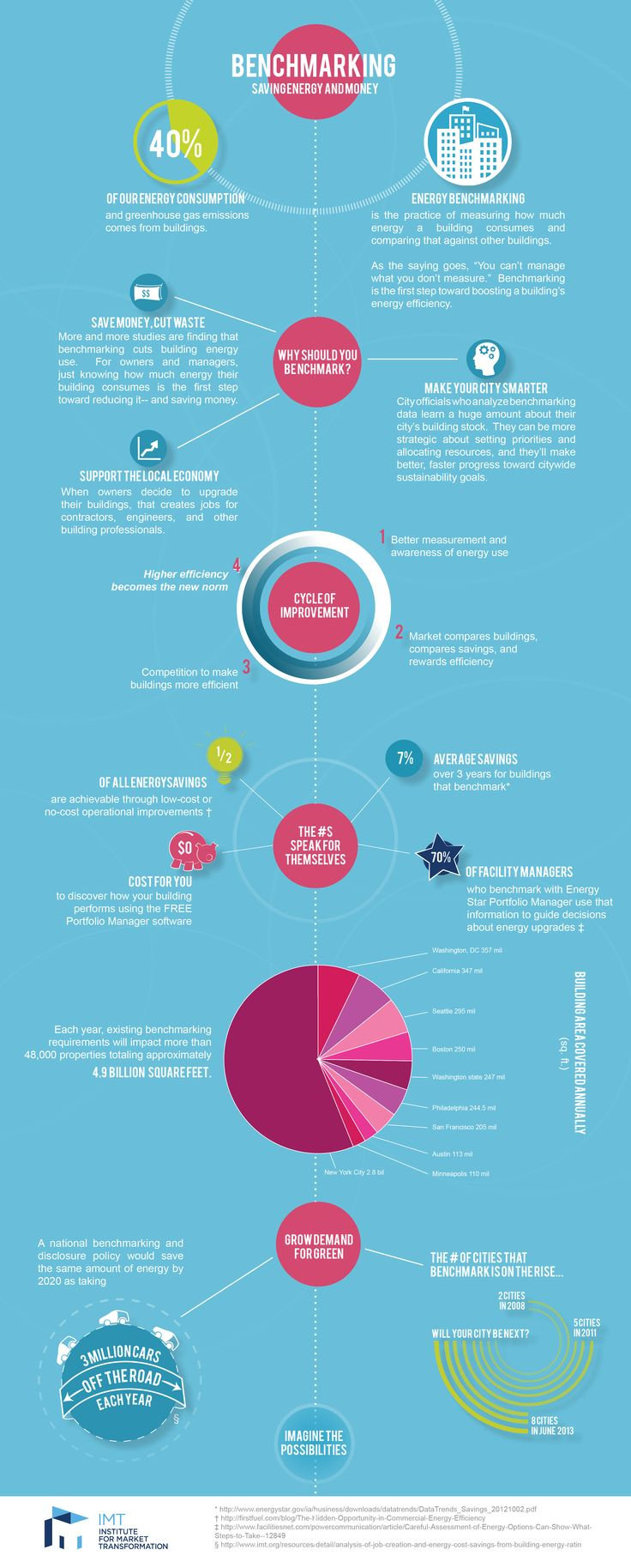 Energy Benchmarking Infographic | CleanTechnica