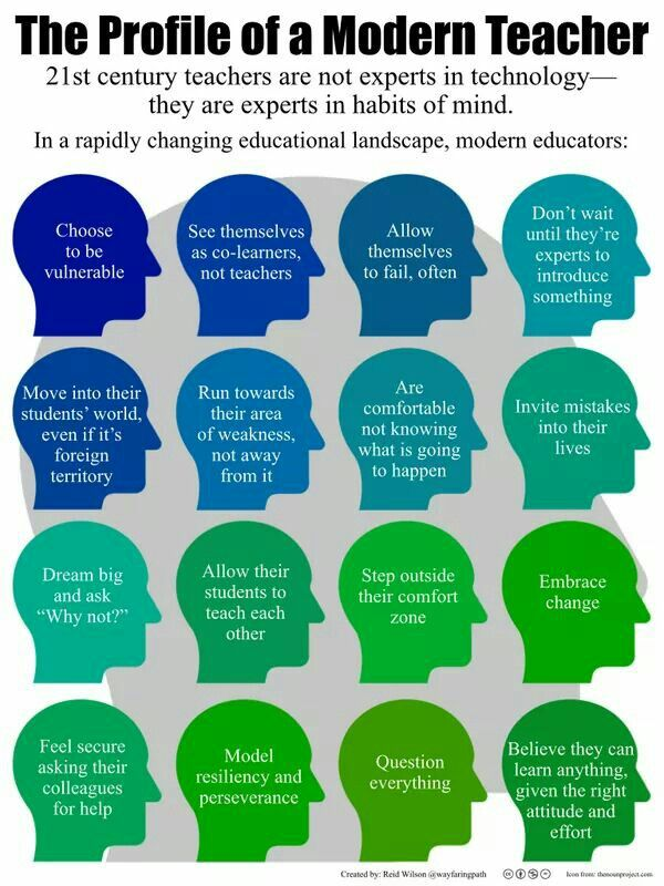Profile of the Modern Teacher