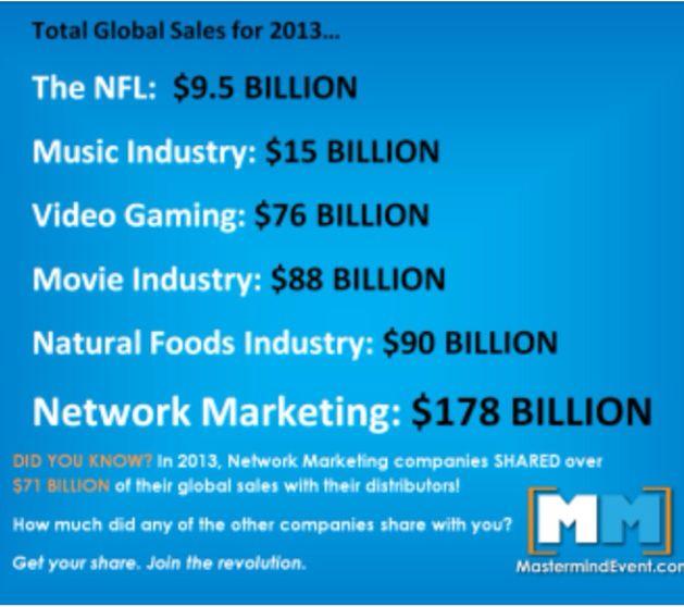 Teamwork Benefits in Network Marketing