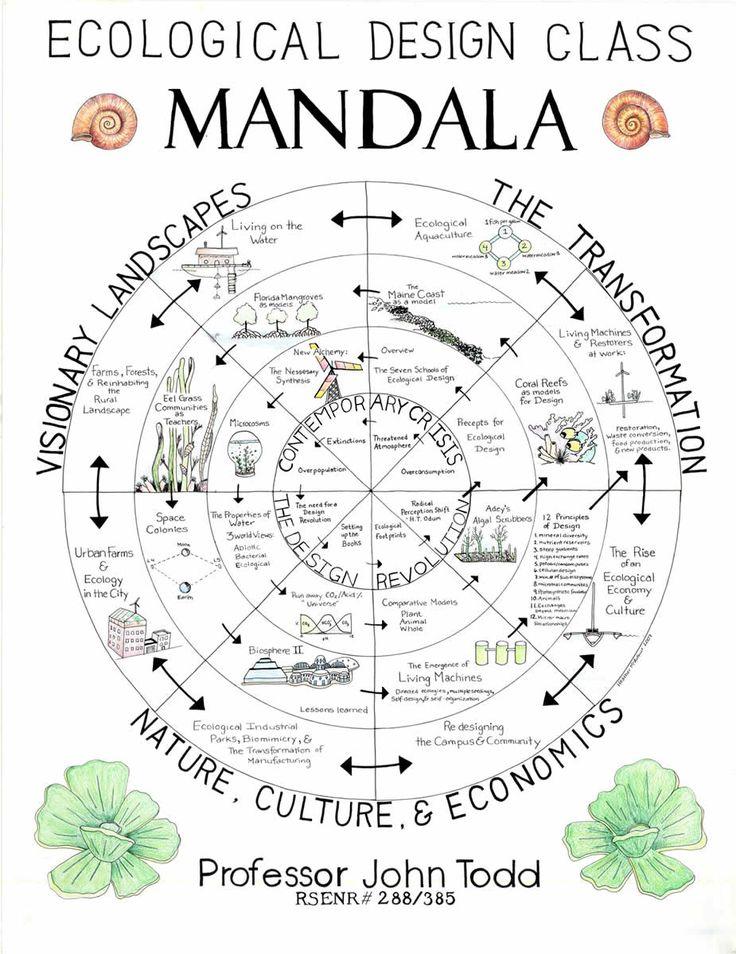 Ecological Design Mandala by Prof. John Todd // whoa. @Melissa Squires Squires Revelez