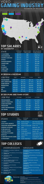 Top Gaming Studios, Schools & Salaries For The Gaming