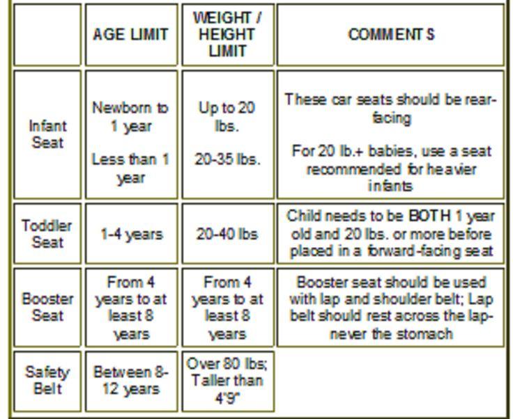 proper child safety seat use chart Injury Law