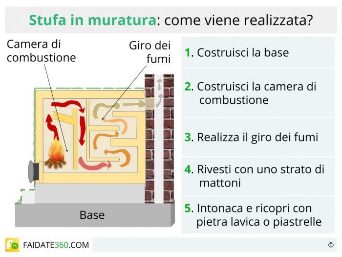 Come Costruire Una Stufa A Legna In Muratura Vediamo Come Realizzare Artigianalmente Una Fonte Di Riscaldamento Sana E Salubre Ch Muratura Stufa E Stufe A Legna
