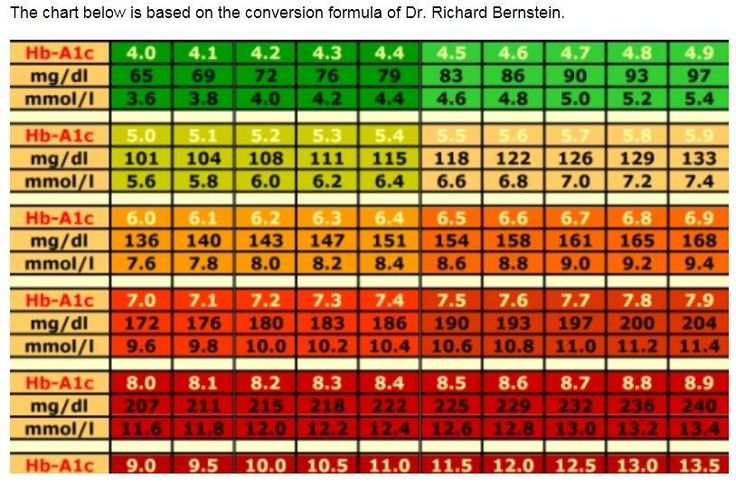 conversion chart  a1c    average blood glucose level