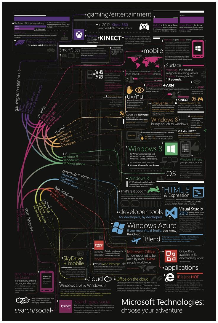 Microsoft Technologies Infographic Some Interesting Facts Figures About Microsoft Technologies Today Pin Computer Technology Technology Careers Computer Knowledge