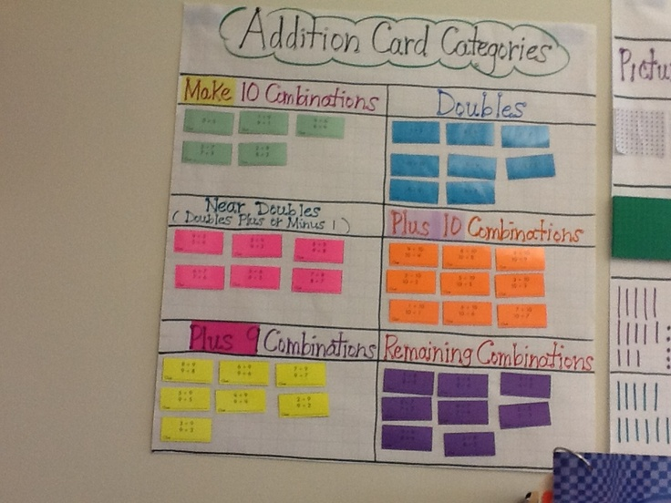 This second grade math anchor chart helps the students develop computational fluency.