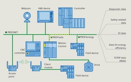 """PROFIBUS + Ethernet = """"One cable for all purposes""""  With """"PROFINET"""", users can implement the entire machine and plant communication via a single cable. Benefits: A] Integration from the control level all the way down to the field device. B] Cost savings thanks to less wiring costs and reduced training overhead. C] A wide range of functions with a low degree of complexity."""