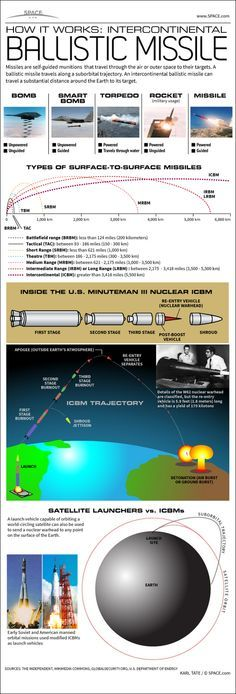 How Intercontinental Ballistic Missiles Work #Infographic