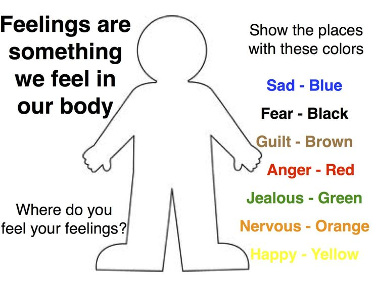 Emotions in Our Bodies Activity: Emotions in Our Bodies Activity: This interventions works best with clients who are experiencing somatic symptoms due to intense emotions that they are denying or holding in (ex.a boy who says his father's death doesnt bother him who gets stomach aches). Make sure you have established a relationship with the client and you feel this activity is clinically indicated before attempting.