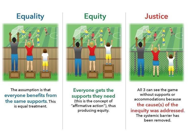 Food for Thought: Equality Vs Equity Vs Justice : GCdebatesQT
