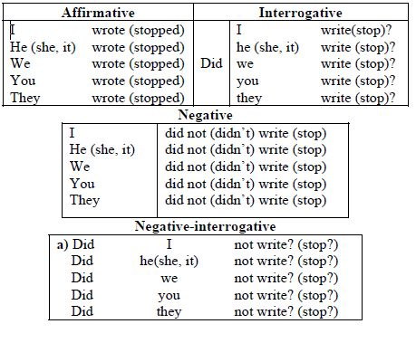 negative simple present tense - Buscar con Google