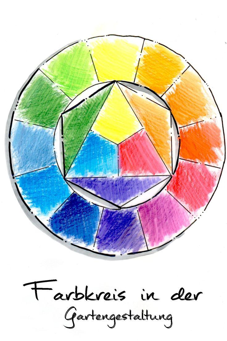 die besten 25 der farbkreis ideen nur auf pinterest farbkreis der kreis und k nstler grundschule. Black Bedroom Furniture Sets. Home Design Ideas