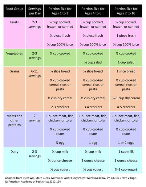 Portions and Serving Sizes for kids, ages 1-10 - Learn ...