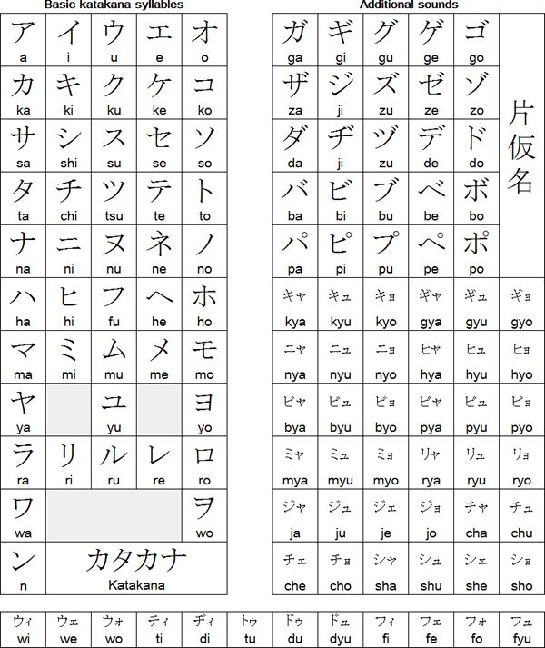 Anime In Hiragana: The 25+ Best Katakana Chart Ideas On Pinterest
