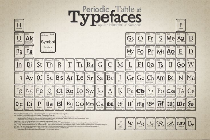 periodic table of typefaces a table showing a list of the 100 most popular influential and notorious typefaces