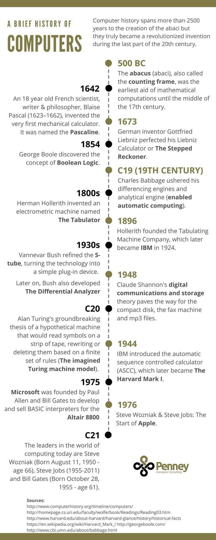 the history of computers and how they came about Historically, computers were human clerks who calculated in accordance with effective methods these human computers did the sorts of calculation nowadays carried out by electronic computers, and many thousands of them were employed in commerce, government, and research establishments.