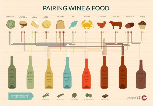 Achieve pseudo-sommelier status with a cheat sheet for the best wine pairings.