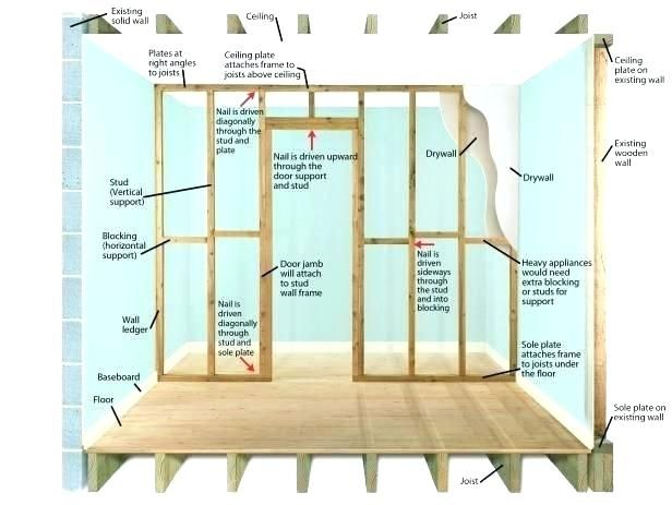 How To Divide A Room With A Temporary Wall Temporary Wall Building