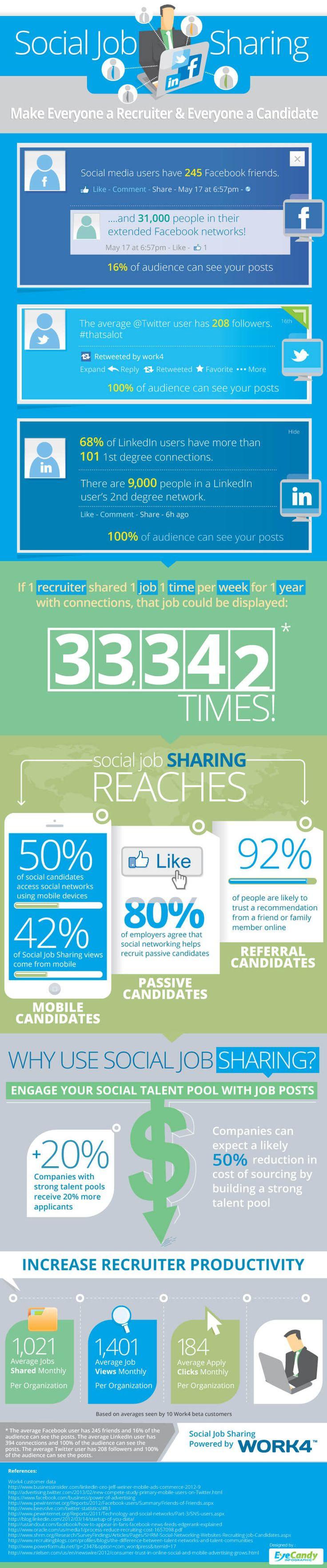 Job Posting - Social JobSharing Infographic von Work4Labs