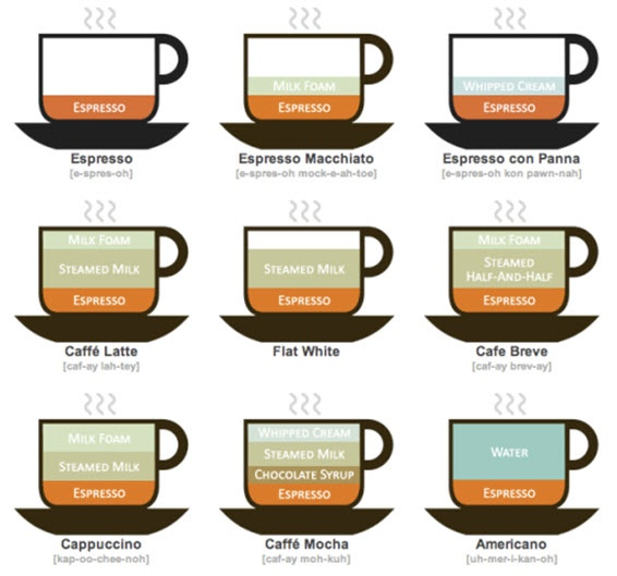WHAT CAN YOU GET IN A CAFE?